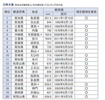 2019-10-12 15.28.13 www.data.jma.go.jp 8dddfeaa4894 (2).jpg