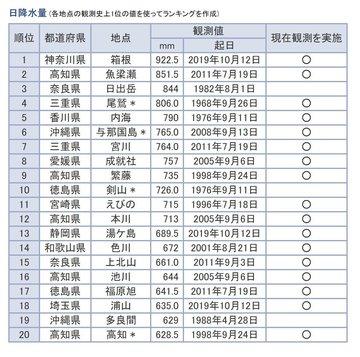 2019-10-13 19.51.11 www.data.jma.go.jp 259b5a04966d.jpg