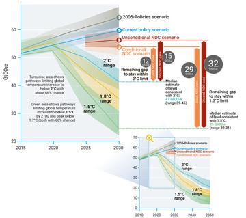 UN Environment Emissions Gap Report.jpg